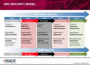 GRC_Maturity_Model